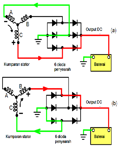 Fungsi dan Cara Kerja Dioda (Rectifier) Pada Alternator ...
